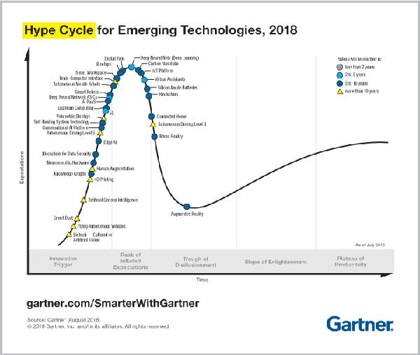科技創新(一百一十七):AIoT產業-從Gartner的新興技術發展週期2018年報告看AIoT科技趨勢