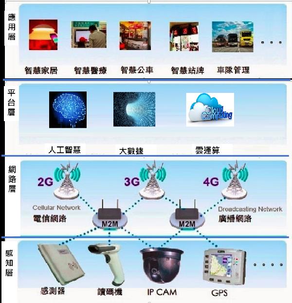 科技創新(一百三十三):AIoT產業—5G助力AIoT
