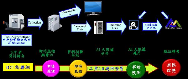 科技創新(一百四十八):AIoT產業個案-在工廠中實施人工智慧的先知科技
