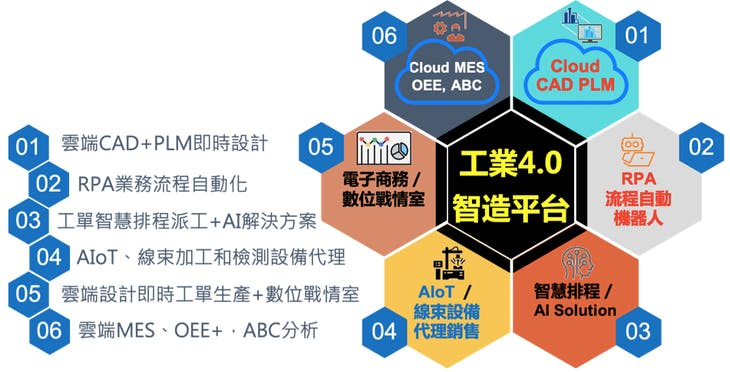 科技創新(一百四十五):AIoT產業個案-新呈二代用工業 4.0 內部創業,榮獲國家磐石獎